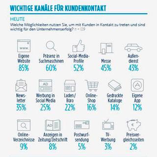 Infografik: Wichtige Kanäle für den Kundenkontakt
