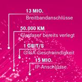 Die Telekom investiert in das Glasfasernetz.
