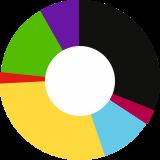 Ergebnisse der BVMW-Unternehmerumfrage