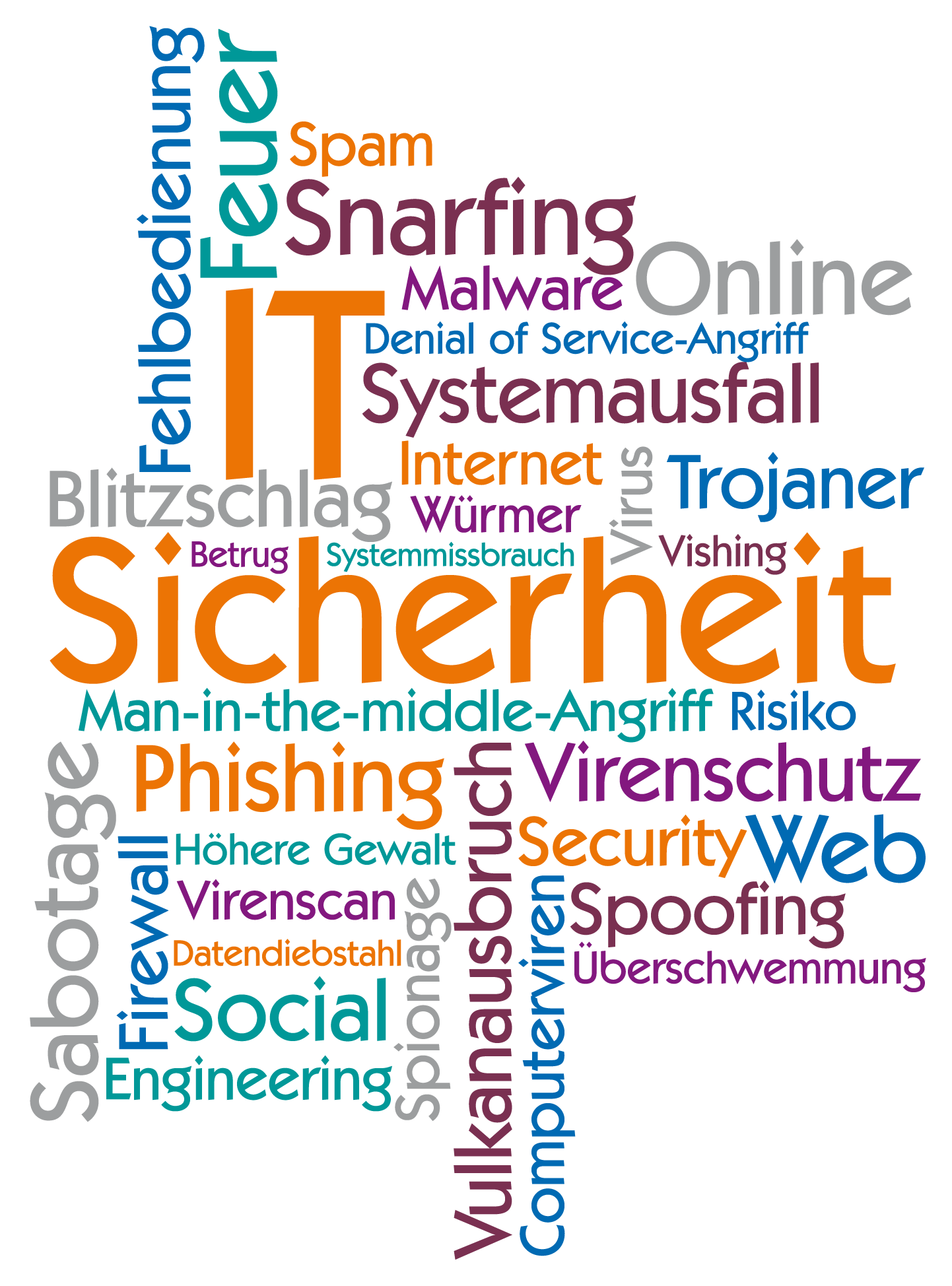 IT-Trends Sicherheit